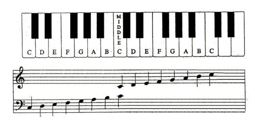 Symmetry In Music Notation